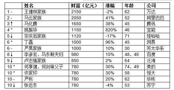 王健林2150亿元三度成为中国首富 看看马云排第几