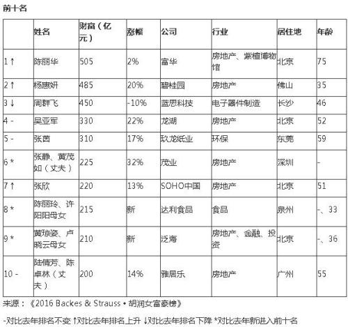 胡润全球女富豪榜:白手起家占6成 中国女富豪占一半多