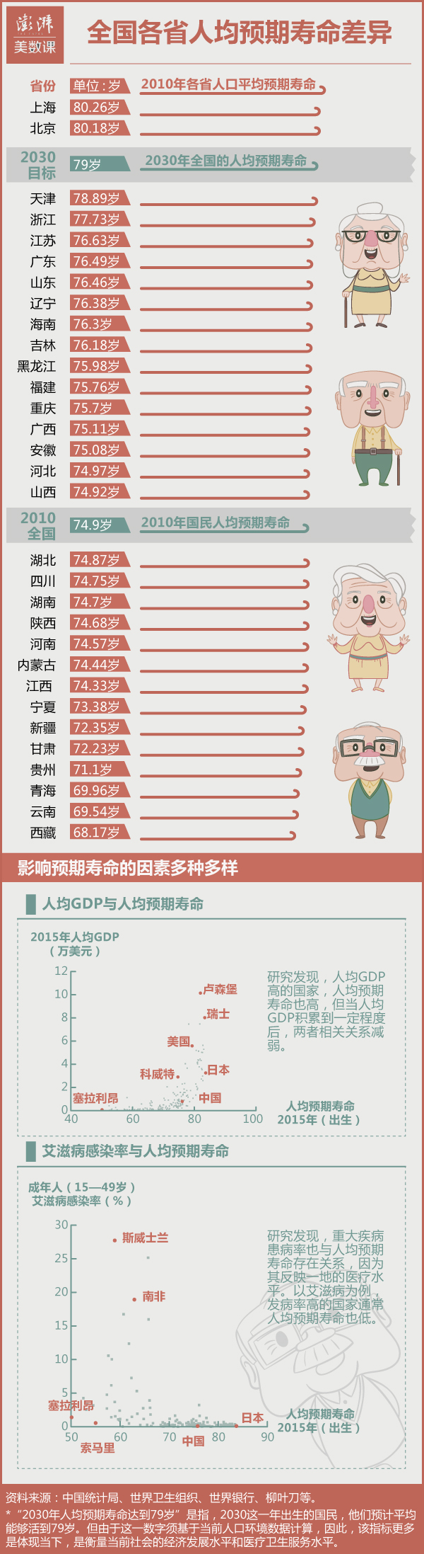 人均预期寿命东西部存差异:京沪已过80岁,云南不到70岁