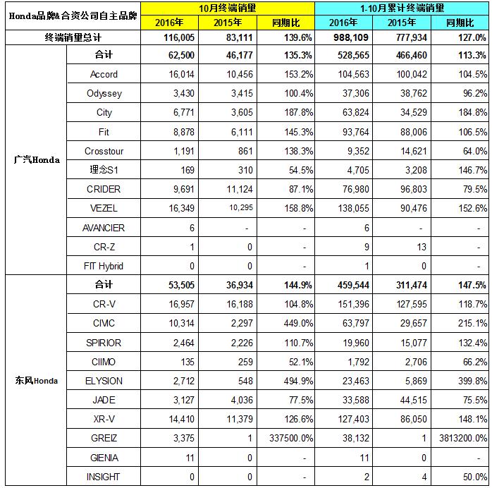 本田中国发布2016年10月终端汽车销量