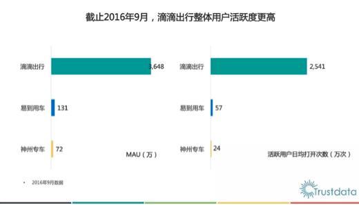 TrustData发布2015-2016中国网约车平台发展趋势报告