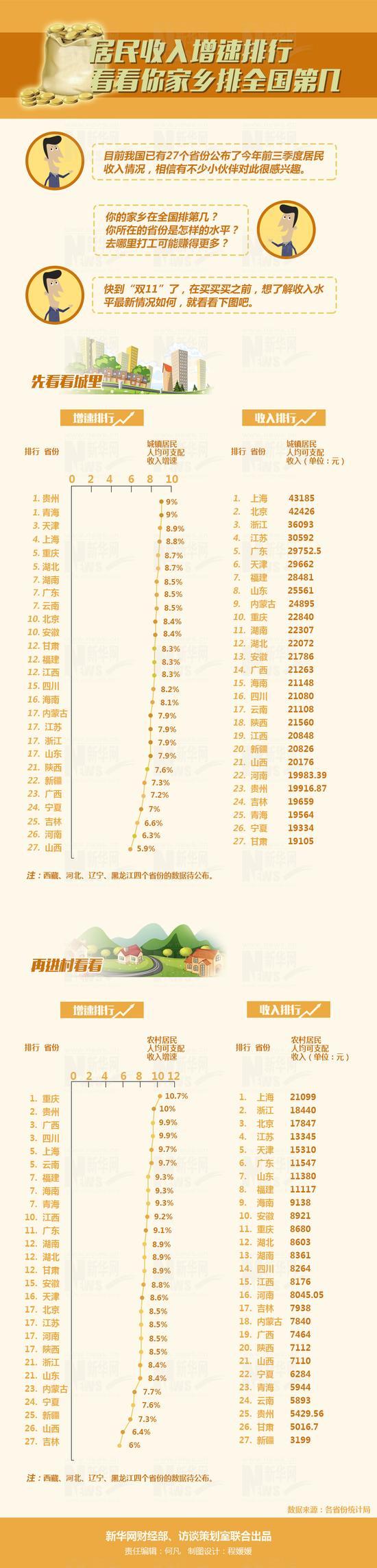 27省份居民收入排行榜出炉:京沪浙排名前三