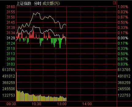 午盘:沪指冲高回落涨0.01% 债转股概念领跌