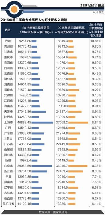 居民人均可支配收入分化 西快东慢西藏增速最高