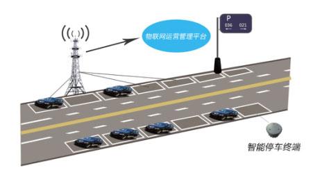 智能停车+五水共治中兴通讯乌镇演示NB-IoT系统