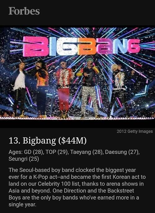 BigBang入选福布斯U30名人吸金榜 开韩艺人先河
