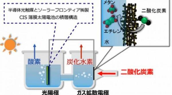 新技术利用阳光将二氧化碳转化成甲烷