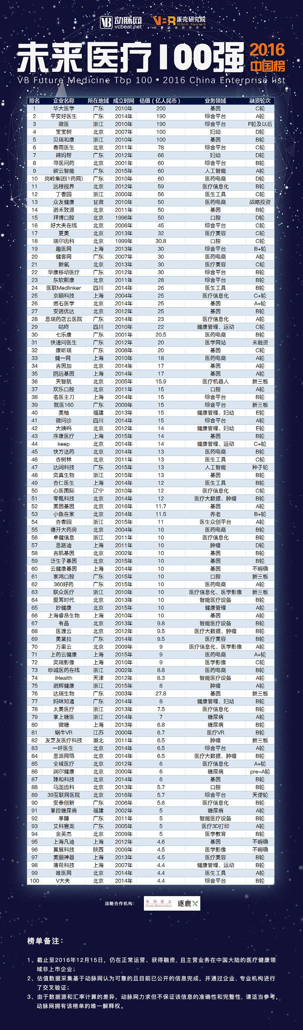 中国未来医疗2016产业报告 主要集中在北广上浙