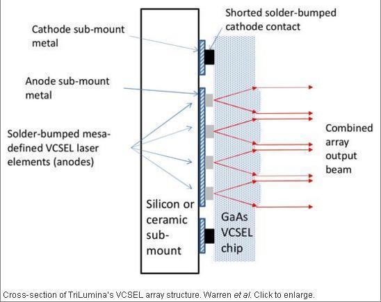 美公司3D固态雷达将亮相CES展 用于无人驾驶车