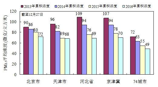 数据显示PM2.5浓度逐年降低 为何霾天依然走又来?