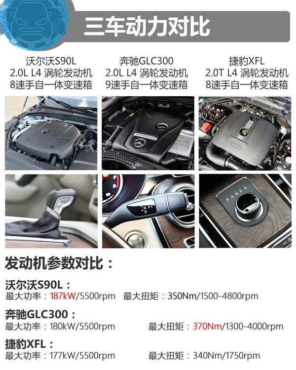 49万买谁 沃尔沃S90L奔驰GLC捷豹XFL-图3