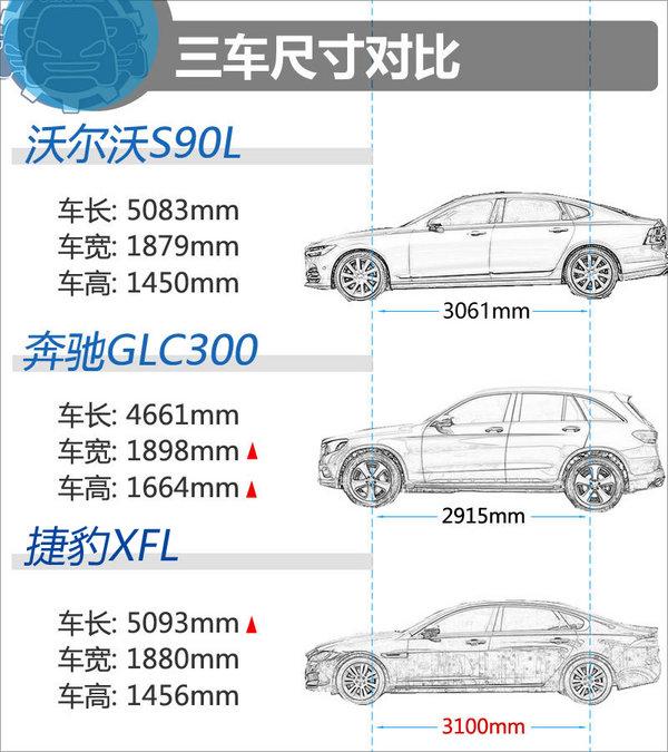 49万买谁 沃尔沃S90L奔驰GLC捷豹XFL-图1