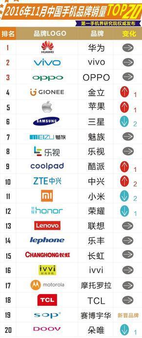 最新国产手机厂商销量 华为称霸小米跌出前十