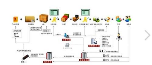 中国防伪--2020年贵州有望实现产品追溯信息 一站式查询