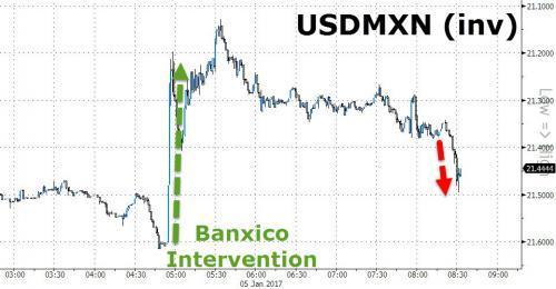 墨西哥昨晚花了10亿美元干预汇市 三小时就失败