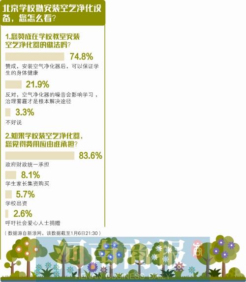 郑州学校能否装空气净化系统 相关负责人表示正在研究
