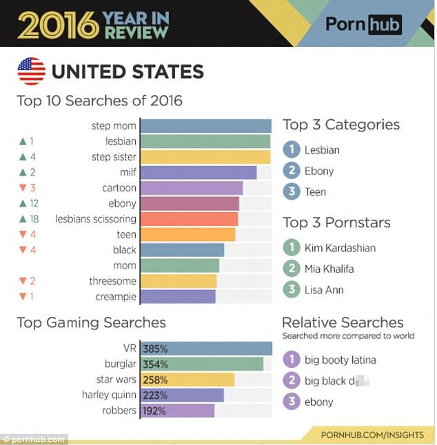 Pornhub公布用户数据 920亿段色情视频