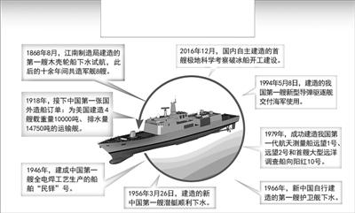 江南造船厂:有信心为海军建造更优质的一流舰船