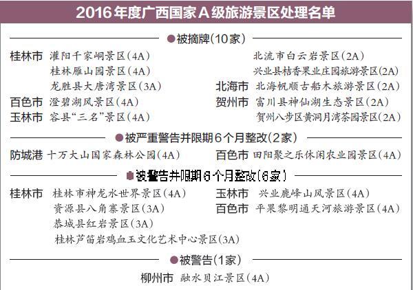 广西10家A级旅游景区被摘牌