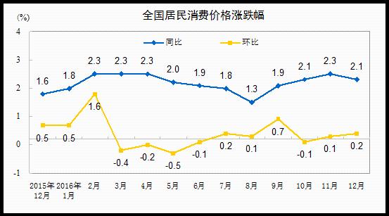 国家统计局:2016年12月份CPI同比上涨2.1%