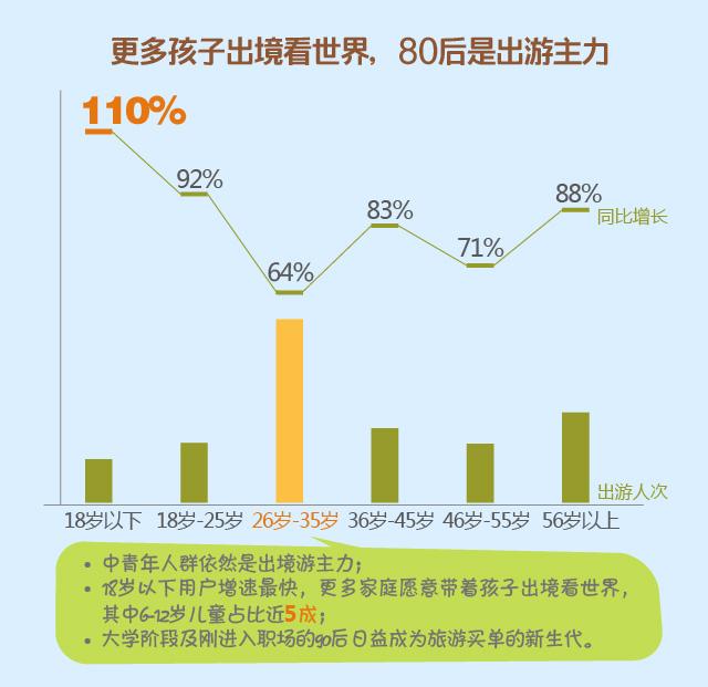 临空经济--途牛发布《中国在线出境旅游用户行为分析2016》