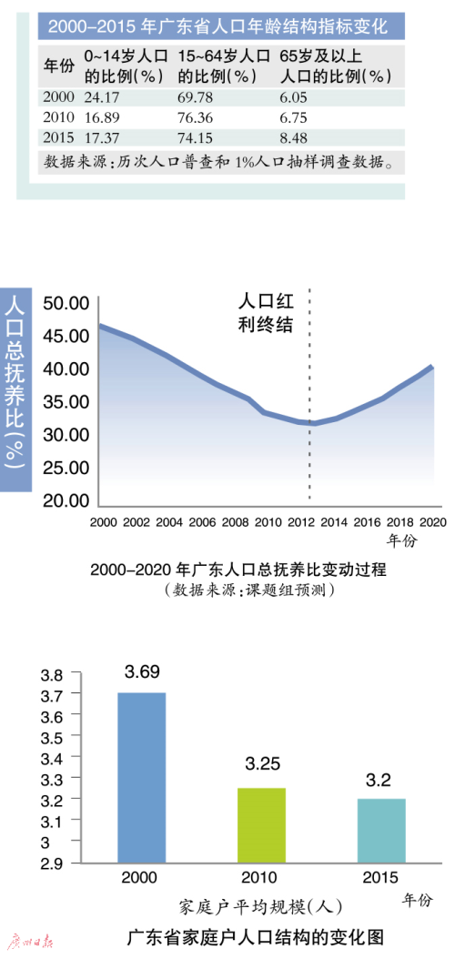 广东65岁以上人口超8%  人口老龄化加速