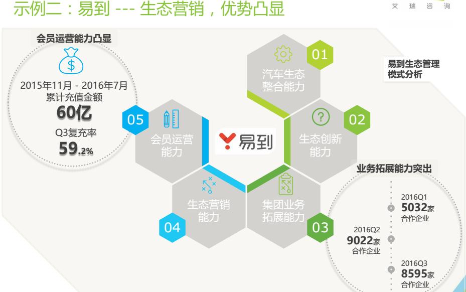 艾瑞发布中国高端出行行业报告