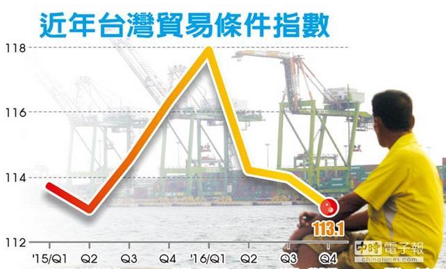 台经济统计部门:2017年岛内贸易条件转坏机率高