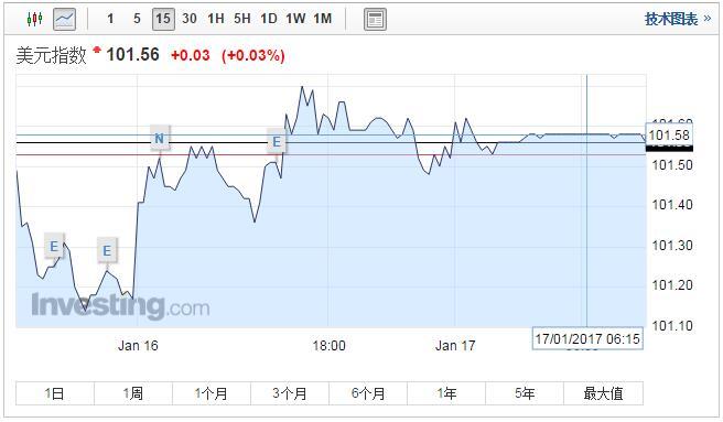 人民币中间价 大幅下调118点 创逾一周最大降幅