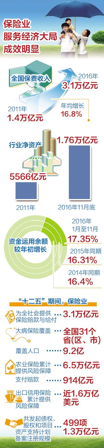 2016年保险业成绩亮眼 监管力度持续加大