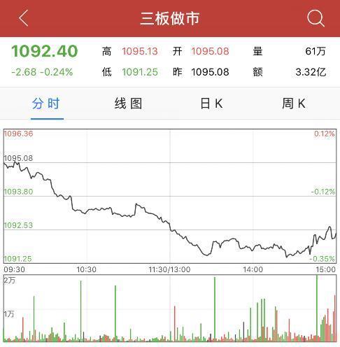 收评:新三板做市指数跌0.24%报1092点 日线七连阴