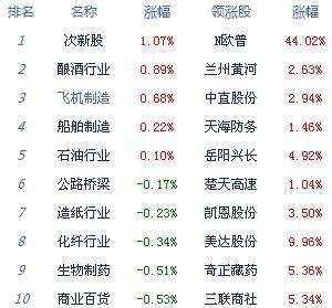 午评:沪指缩量震荡跌0.50% 热点稀缺石化双雄护盘