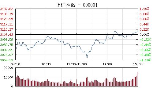 快讯:沪指午后持续下挫 创业板指跌逾1%