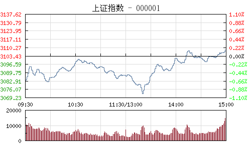 收评:沪指缩量涨0.17%再上3100 创业板指终结8连阴