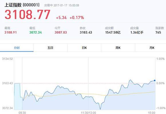 收盘:两市回升沪指翻红险守3100 创业板大涨2%