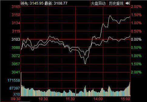 收盘:沪指微涨0.17% 创业板终结八连阴