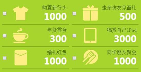 """当""""春节""""变""""春劫"""",中业兴融来助你化解钱包危机"""