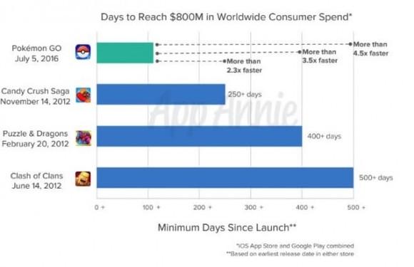 真牛X 精灵宝可梦GO全年营收9.5亿美金