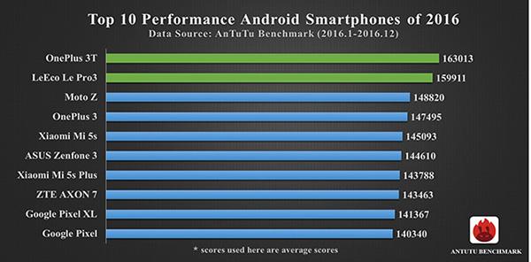 安兔兔列出2016年度智能手机TOP10