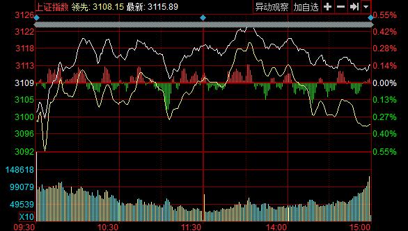 收盘:两市分化沪指涨0.14% 创业板跌1.18%