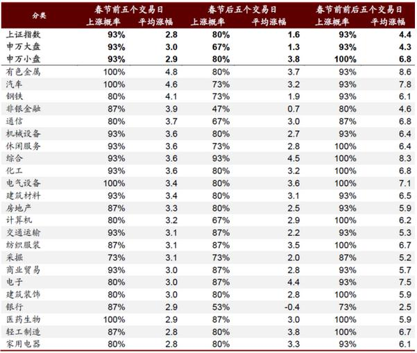 """A股的""""春节效应"""":历史上沪指春节前后上涨概率超90%"""