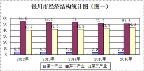 银川市经济结构调整和产业转型升级调研报告