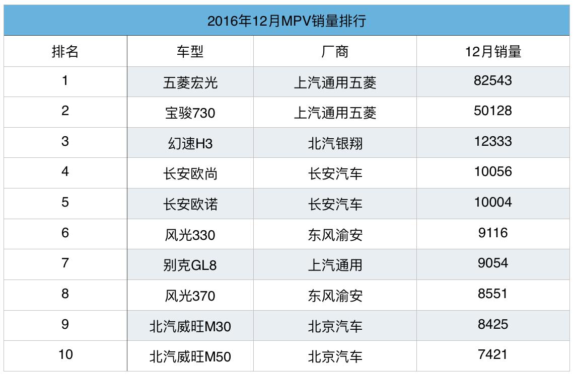 2016年MPV:五菱双雄超百万 自主前十占九席