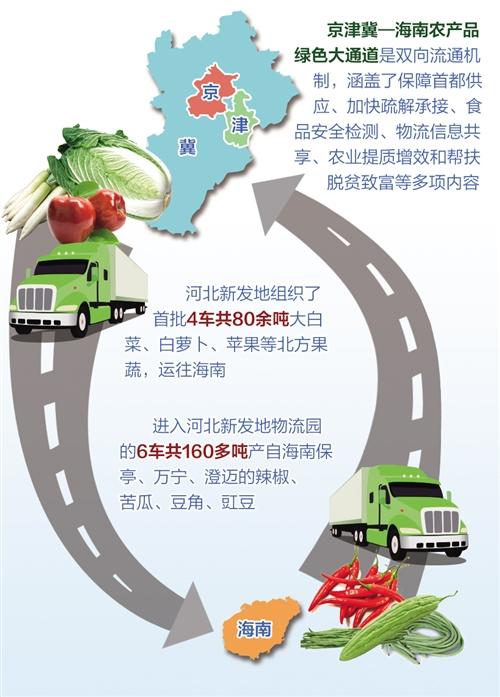 京津冀—海南农产品绿色大通道全线开通