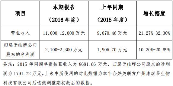 赛莱拉2016年预计营收1.2亿元 同比预增32%