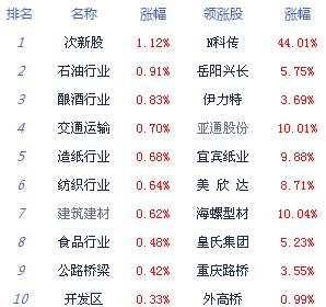 午评:沪深两市走势分化 沪指涨0.29%创业板指低开低走
