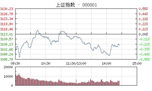 快讯:沪指午后跌幅扩大 资源股跌幅居前