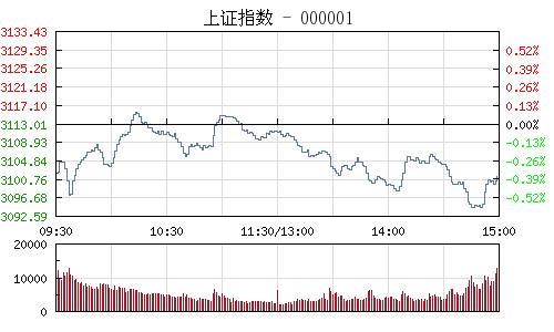 快讯:多空激烈争夺3100点 券商股明显回暖