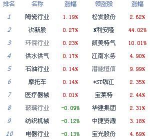 收评:市场热点匮乏 沪指跌0.38%险守3100点
