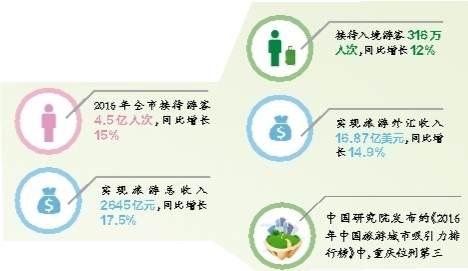 2016年重庆旅游十大亮点